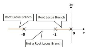 Control System - Root Locus Handwritten Notes myTechMint