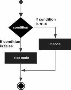 Python IF...ELIF...ELSE Statements