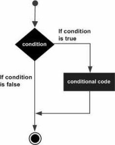 Python - Decision Making - myTechMint