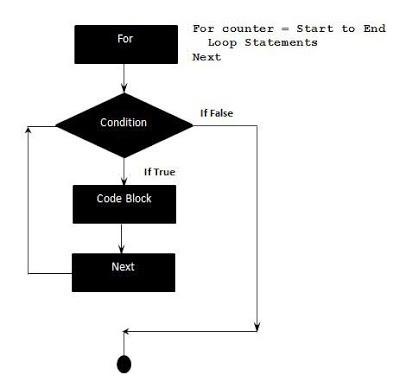 Flow Diagram of VBA - For Loops Shout4Education