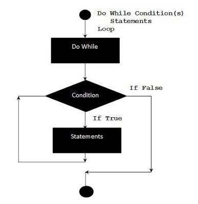 Flow Diagram VBA - Do-While Loops Shout For Education