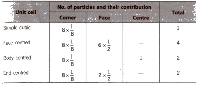 CBSE Class 12 Chemistry Notes- The Solid State