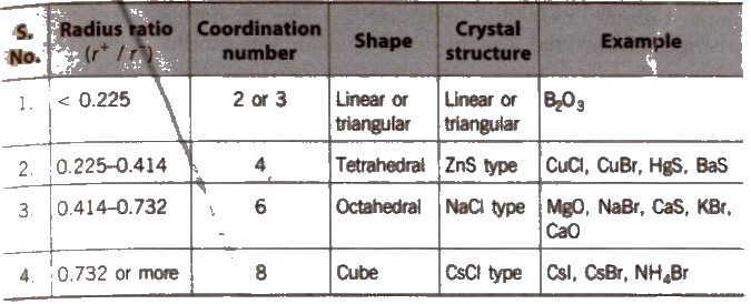 CBSE Class 12 Chemistry Notes- The Solid State - my Tech Mint