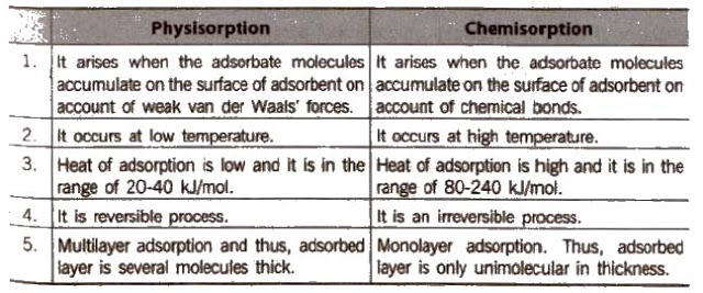 CBSE Class 12 Chemistry Notes – Surface Chemistry - myTechMint