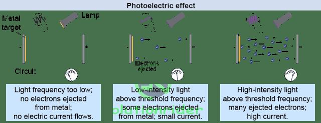 CBSE Class 12 Physics - Short Notes on Photoelectric Effect - my Tech Mint