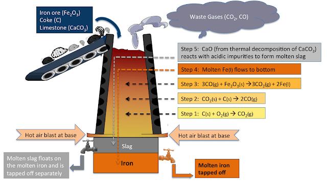 blast-furnace-iron-extraction-mytechmint