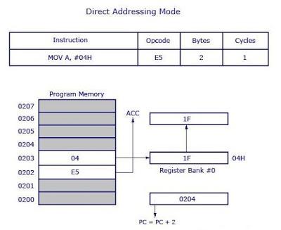 Direct Addressing Mode
