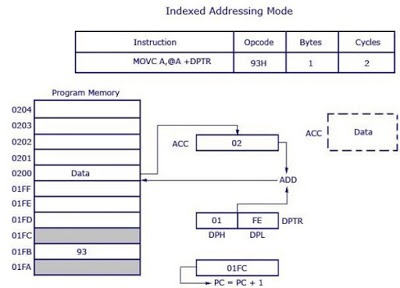 Indexed Addressing Mode