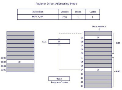 Register Direct Addressing Mode