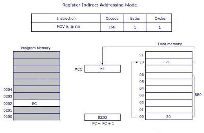 Register Indirect Addressing Mode