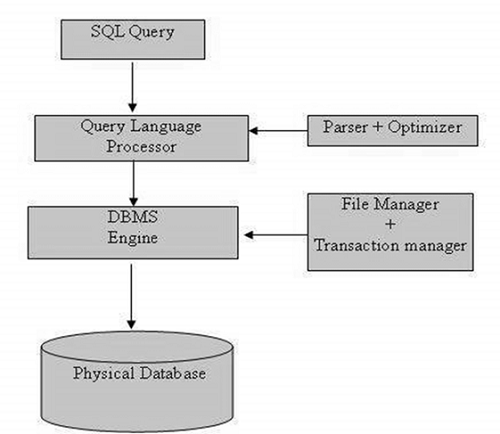 SQL (Structured Query Language) - Overview - myTechMint.com