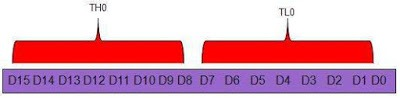 Timer 0 Register
