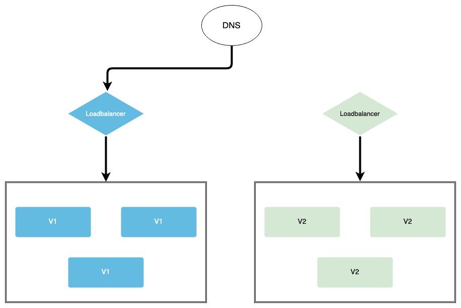 AWS Deployment Strategies - myTechMint.com