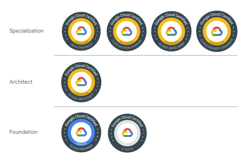 Certification list - Cloud Certifications: GC Professional Data Engineer -myTechMint.com