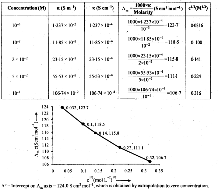 NCERT Solutions For Class 12 Chemistry Chapter 3 Electrochemistry-15