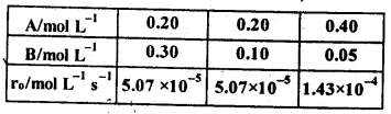 NCERT Solutions For Class 12 Chemistry Chapter 4 Chemical Kinetics-10