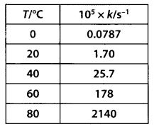 NCERT Solutions for Class 12 Chemistry Chapter 4 Chemical Kinetics 46