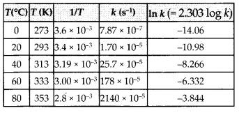 NCERT Solutions for Class 12 Chemistry Chapter 4 Chemical Kinetics 47
