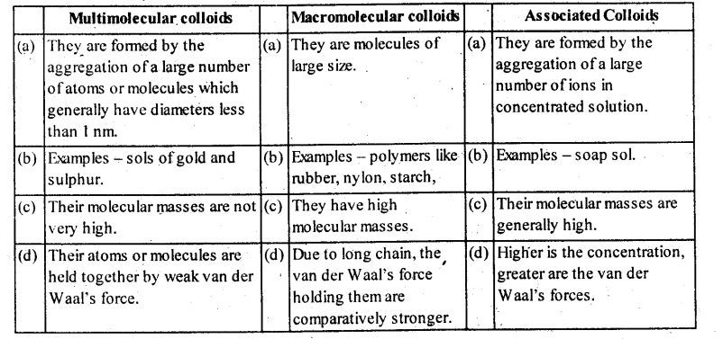 NCERT Solutions For Class 12 Chemistry Chapter 5 Surface Chemistry-4