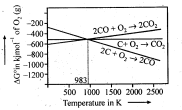 NCERT Solutions For Class 12 Chemistry Chapter 6 General Principles and Processes of Isolation of Elements-6