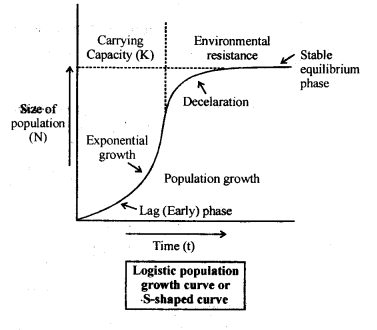 ncert-solutions-for-class-12-biology-organisms-and-populations-3