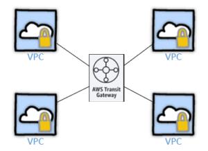 aws-transit-gateway-with-vpc-mytechmint