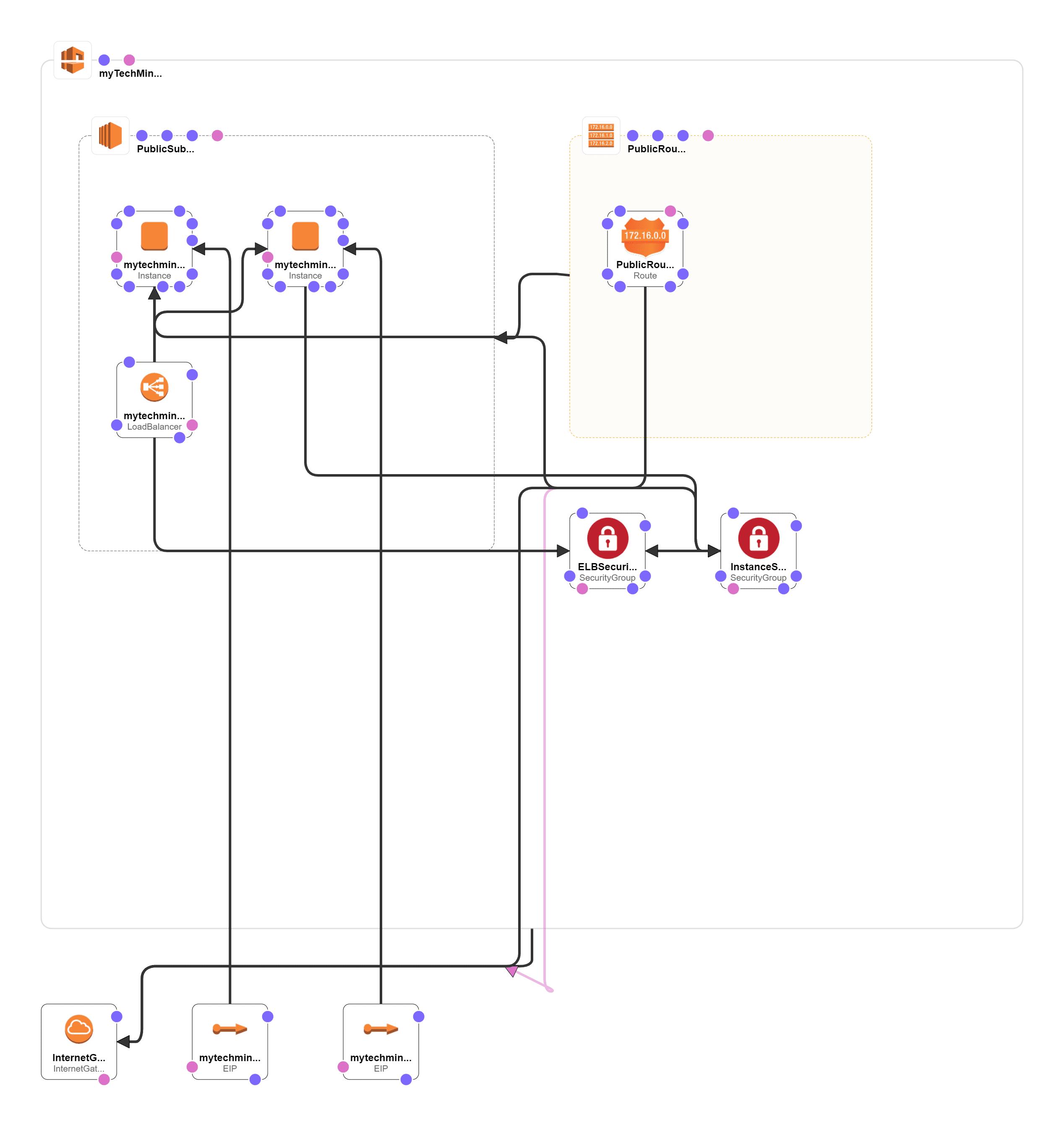cft-template-design-mytechmint
