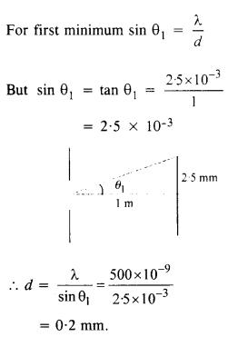 vedantu class 12 physics Chapter 10 Wave optics.13
