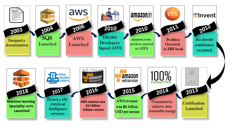 History of AWS - my tech mint