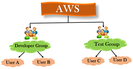 AWS - IAM Groups