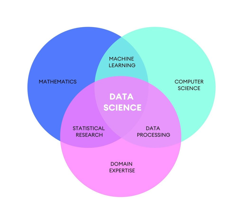 How Data Science Helps Business - mytechmint