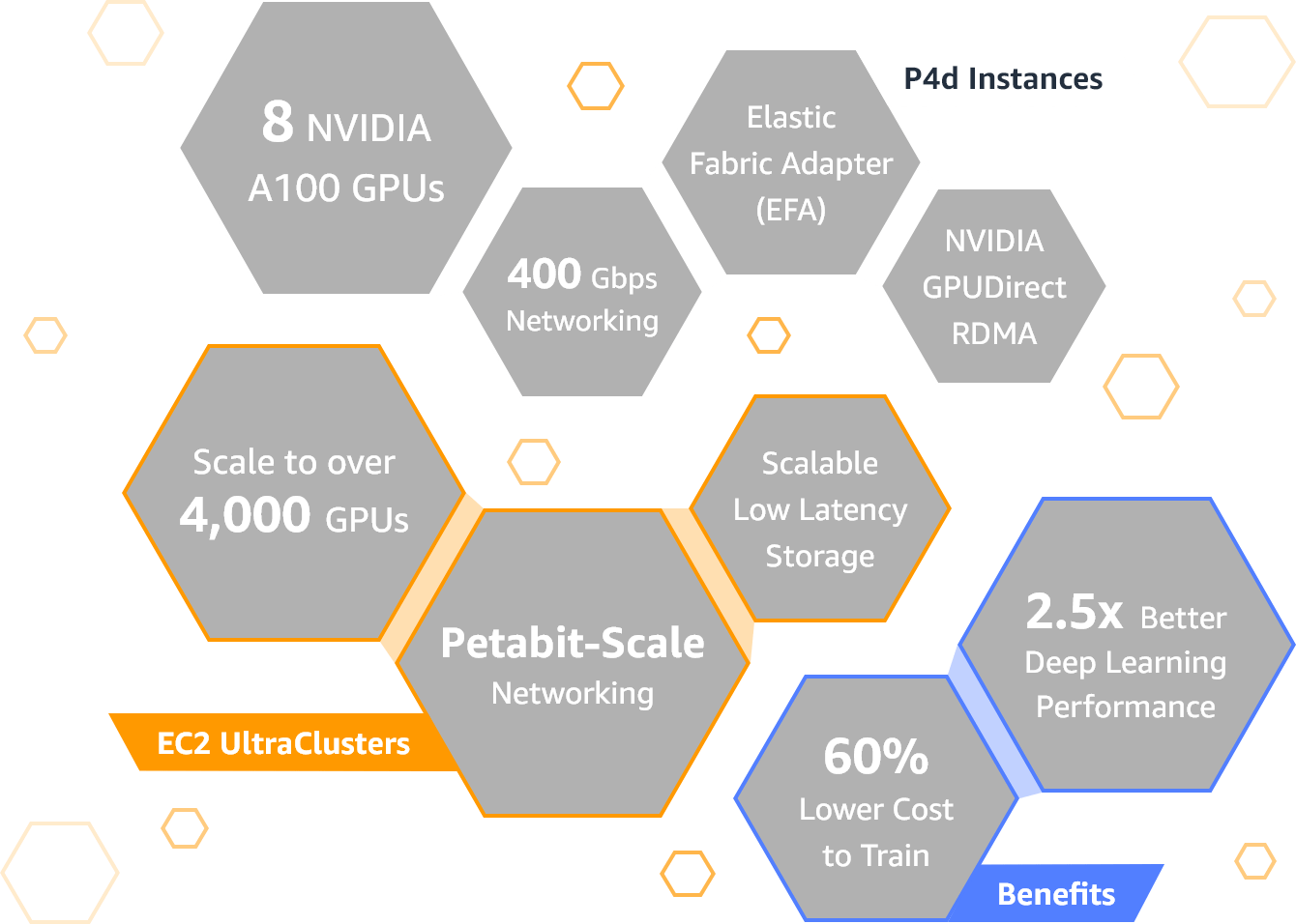 AWS Launches its Next-gen GPU Instances Powered by NVIDIA's Latest A100 GPUs - mytechmint