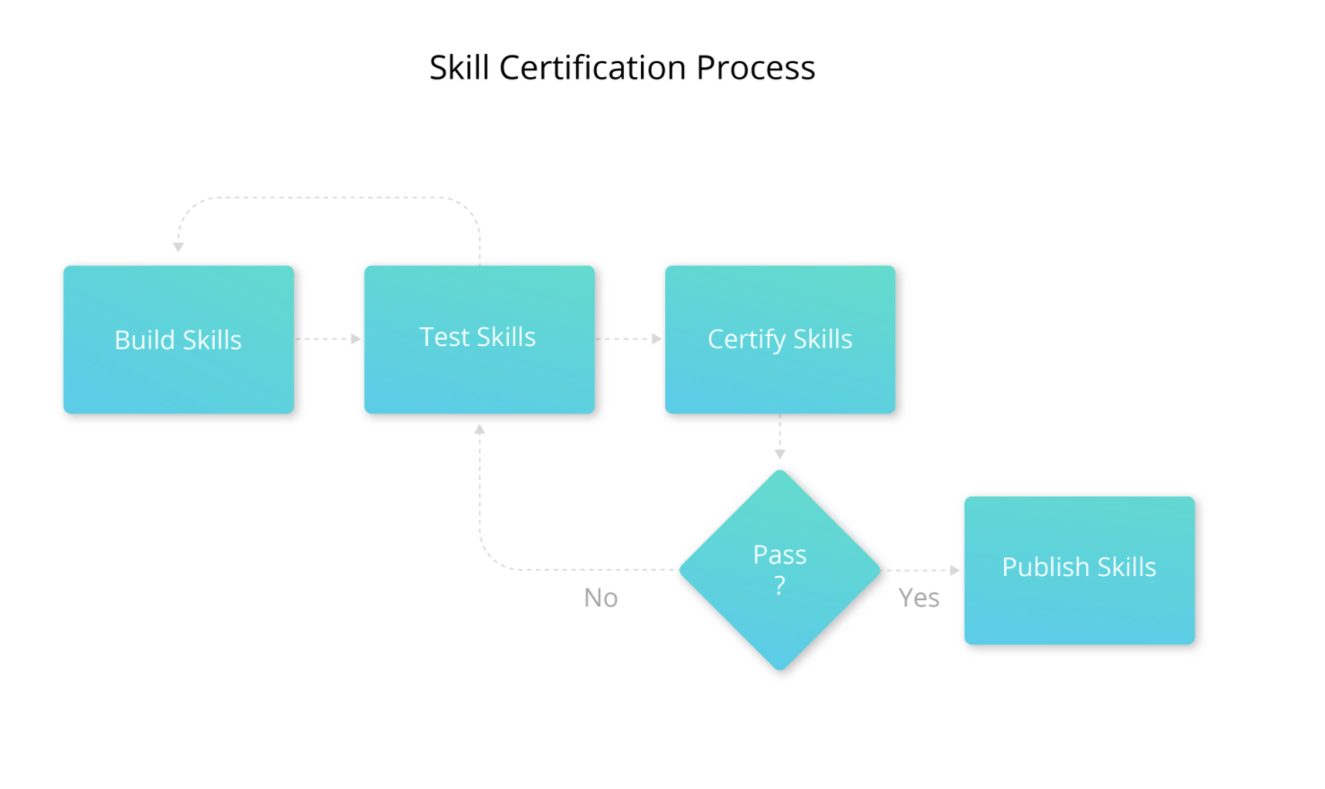 Alexa - Skill Certification Process - mytechmint