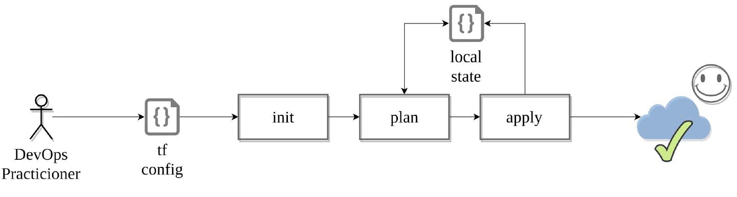 Terraform main commands - mytechmint