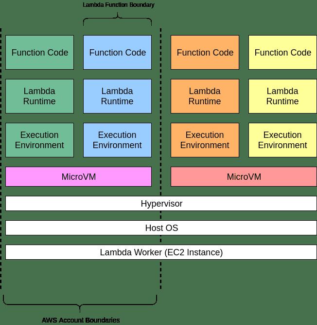 aws lambda function execution mytechmint