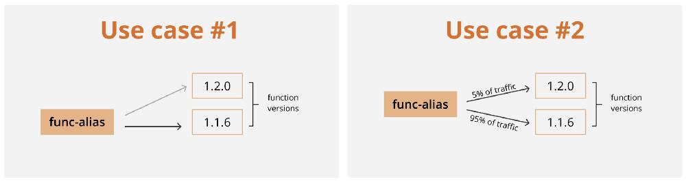 aws lambda function versioning mytechmint