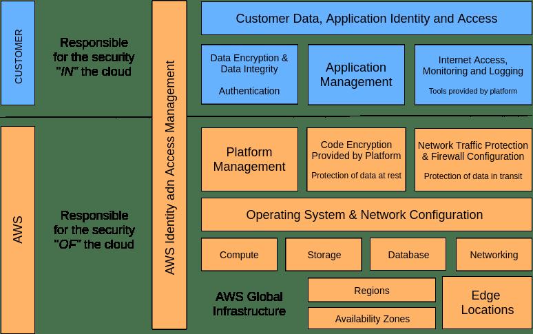 aws lambda security mytechmint