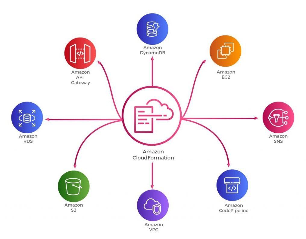 cloudformation-mytechmint