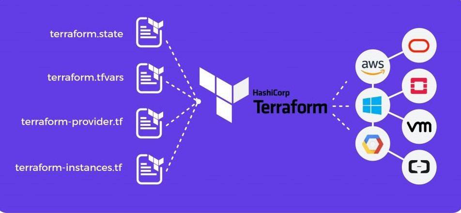 terraform-mytechmint