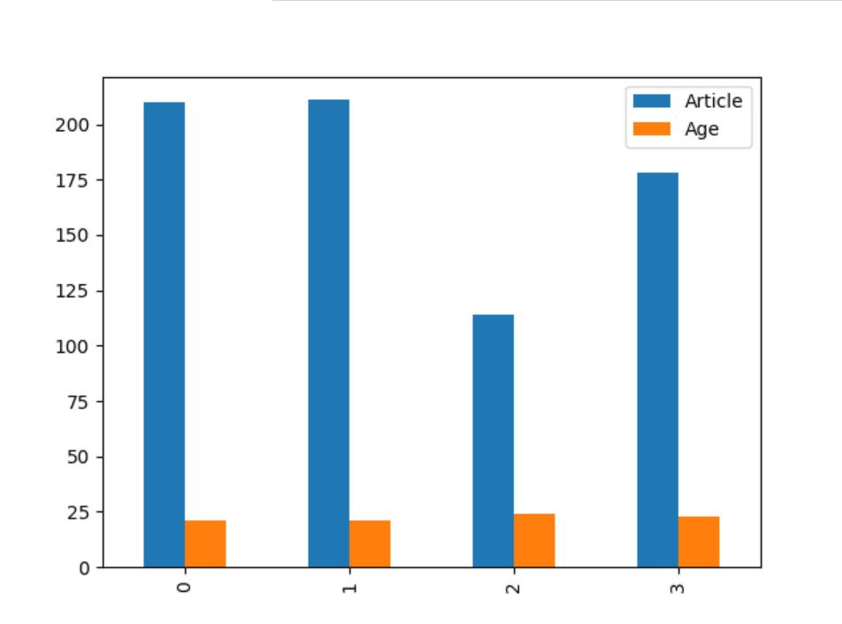 Data Plot on Graph