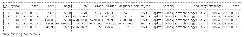 Data after Added Column