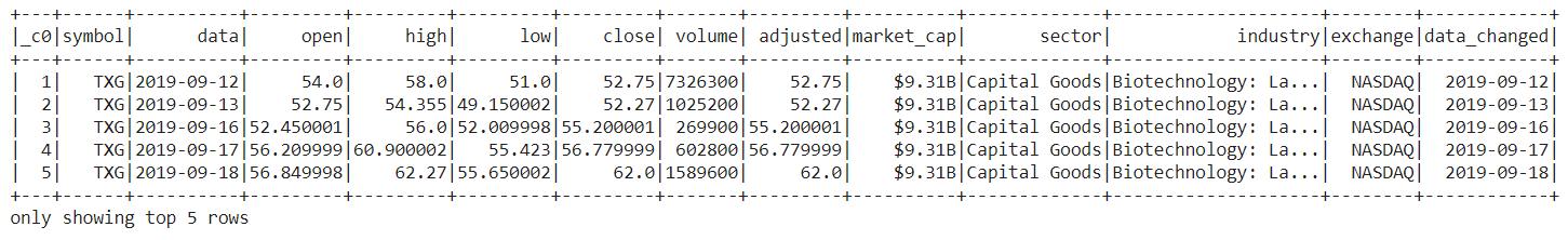Data After Column deletion