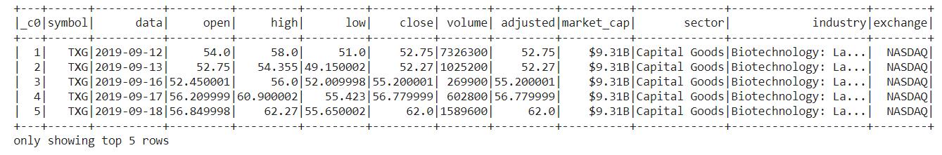 5-data-after-column-deletion